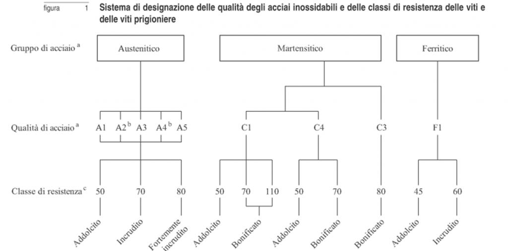classifcazione_viti1